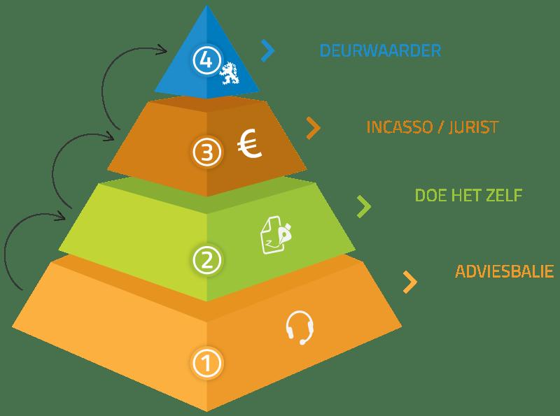 Yuridis service piramide